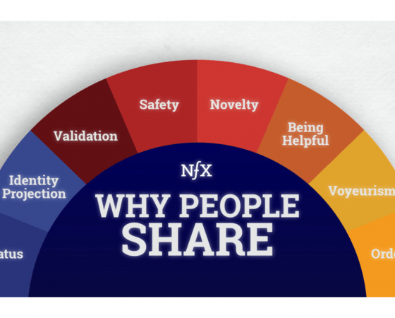 NFX: Why People Share or how to Go Viral